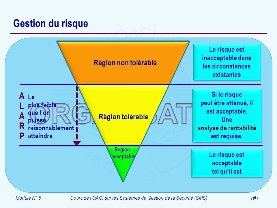 Module N° 5Cours de lOACI sur les Systèmes de Gestion de la Sécurité (SMS) 7 Gestion du risque Région non tolérable Région tolérable Région acceptable