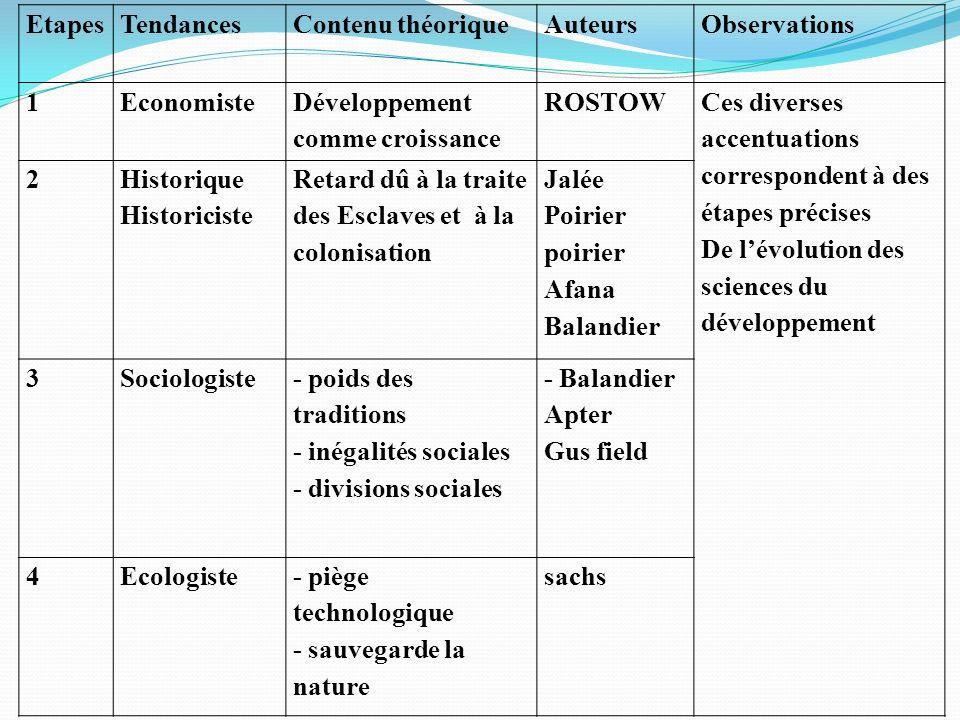 NuméroAxes tendancielsDémarchesAuteursArrière plan théorique 1Critériologie 1- recherche dindice 2- caractérisation structurelles Alfred SAUVY R.