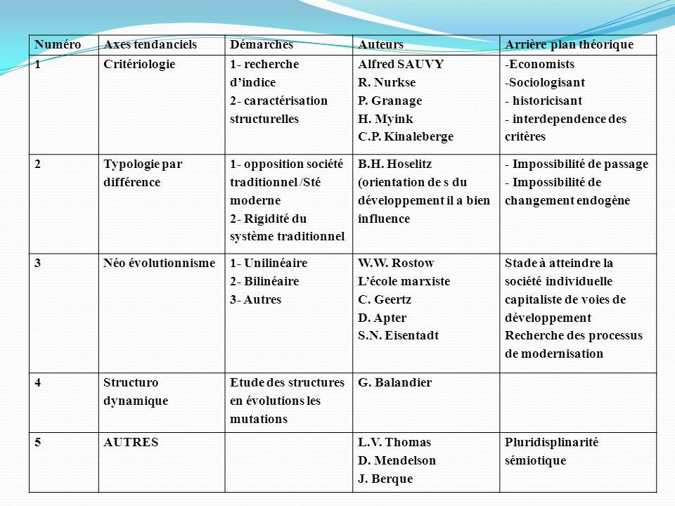 NuméroAxes tendancielsDémarchesAuteursArrière plan théorique 1Critériologie 1- recherche dindice 2- caractérisation structurelles Alfred SAUVY R. Nurk