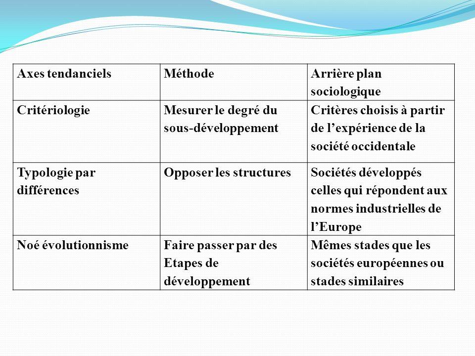 Axes tendancielsMéthode Arrière plan sociologique Critériologie Mesurer le degré du sous-développement Critères choisis à partir de lexpérience de la