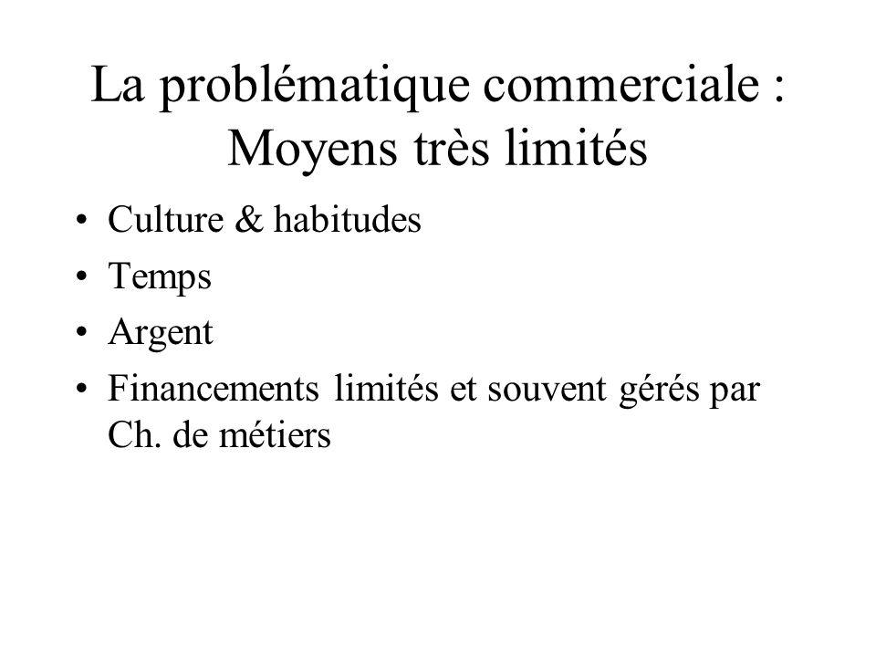 La problématique commerciale : Moyens très limités Culture & habitudes Temps Argent Financements limités et souvent gérés par Ch.