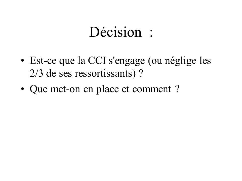 Décision : Est-ce que la CCI s engage (ou néglige les 2/3 de ses ressortissants) .