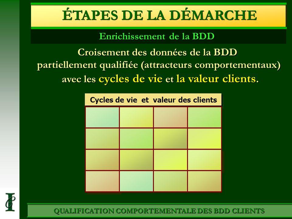 QUALIFICATION COMPORTEMENTALE DES BDD CLIENTS Croisement des données de la BDD partiellement qualifiée (attracteurs comportementaux) avec les cycles d