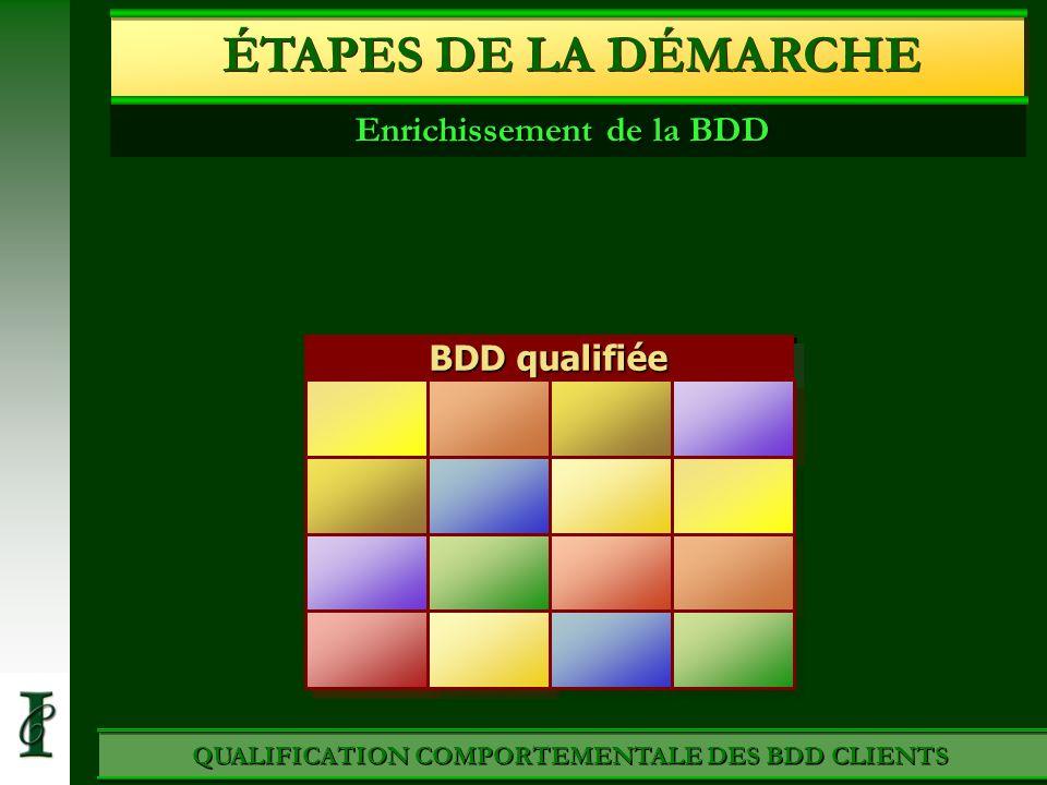 BDD qualifiée avec les attracteurs QUALIFICATION COMPORTEMENTALE DES BDD CLIENTS ÉTAPES DE LA DÉMARCHE Enrichissement de la BDD Cycles de vie et valeu