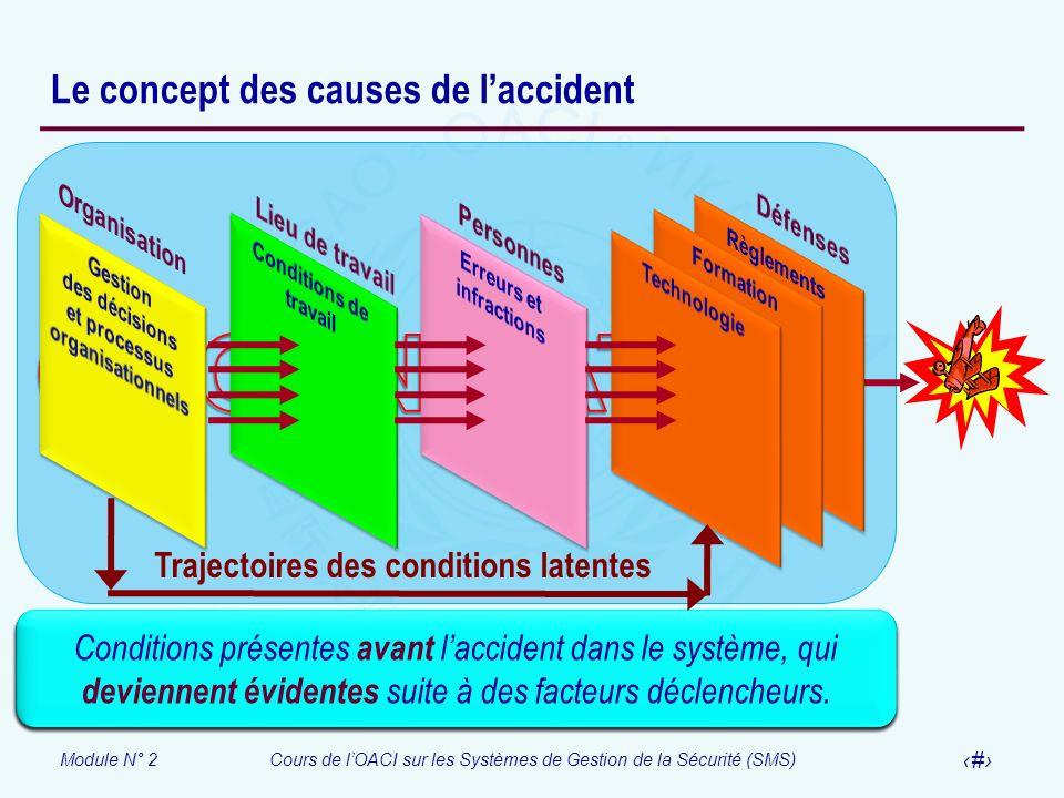 Module N° 2Cours de lOACI sur les Systèmes de Gestion de la Sécurité (SMS) 10 Le concept des causes de laccident Activités sur lesquelles une organisa