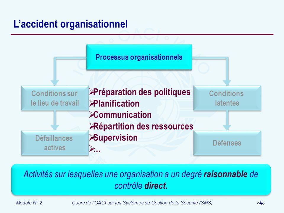 Module N° 2Cours de lOACI sur les Systèmes de Gestion de la Sécurité (SMS) 11 Laccident organisationnel Processus organisationnels Conditions latentes
