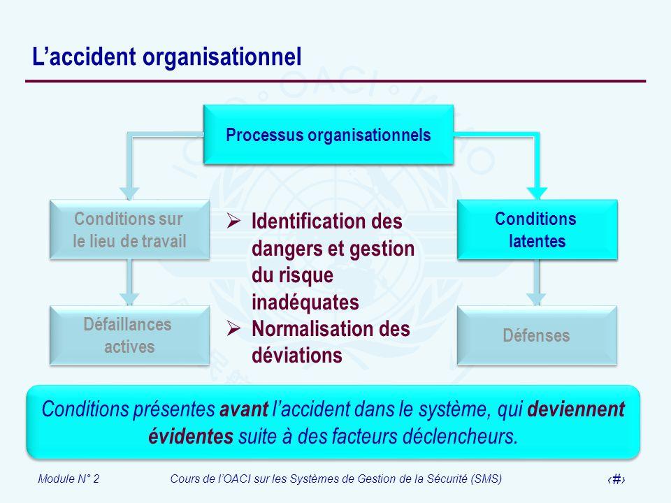 Module N° 2Cours de lOACI sur les Systèmes de Gestion de la Sécurité (SMS) 12 Laccident organisationnel Processus organisationnels Conditions latentes