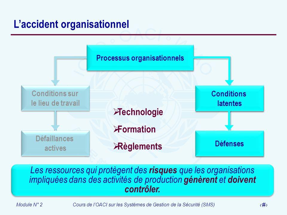 Module N° 2Cours de lOACI sur les Systèmes de Gestion de la Sécurité (SMS) 13 Laccident organisationnel Processus organisationnels Conditions latentes