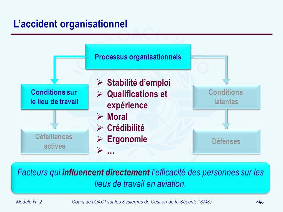 Module N° 2Cours de lOACI sur les Systèmes de Gestion de la Sécurité (SMS) 14 Laccident organisationnel Processus organisationnels Conditions latentes