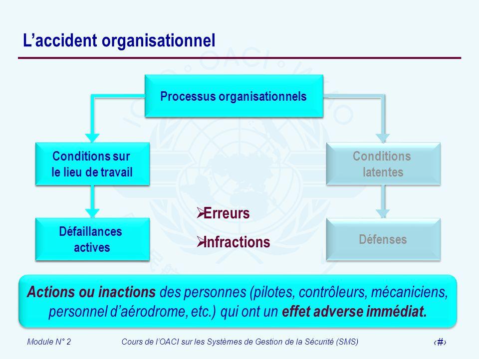 Module N° 2Cours de lOACI sur les Systèmes de Gestion de la Sécurité (SMS) 15 Laccident organisationnel Processus organisationnels Conditions latentes