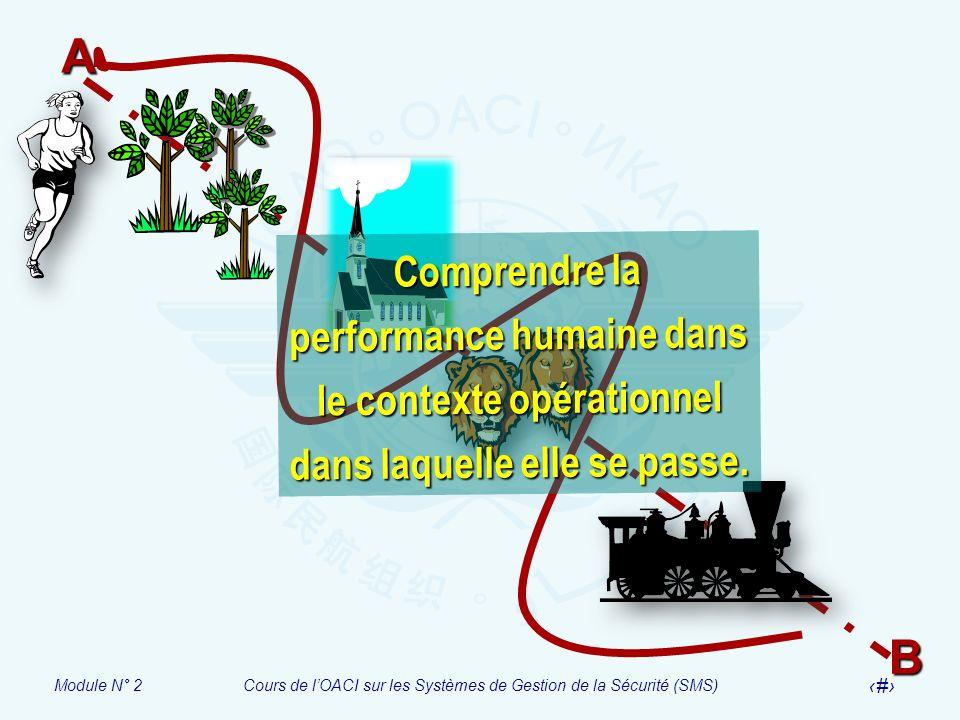 Module N° 2Cours de lOACI sur les Systèmes de Gestion de la Sécurité (SMS) 18B A Comprendre la performance humaine dans le contexte opérationnel dans