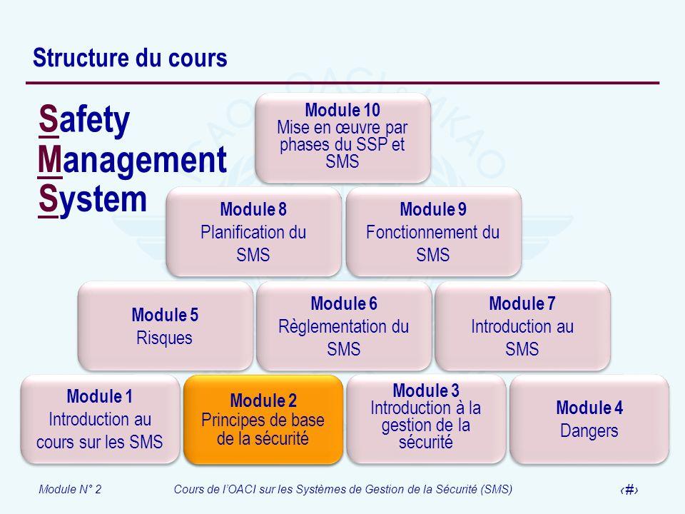 Module N° 2Cours de lOACI sur les Systèmes de Gestion de la Sécurité (SMS) 2 Structure du cours Module 1 Introduction au cours sur les SMS Module 1 In