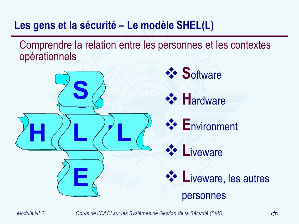 Module N° 2Cours de lOACI sur les Systèmes de Gestion de la Sécurité (SMS) 20 Les gens et la sécurité – Le modèle SHEL(L) S H L E L S H L L E SH L L E