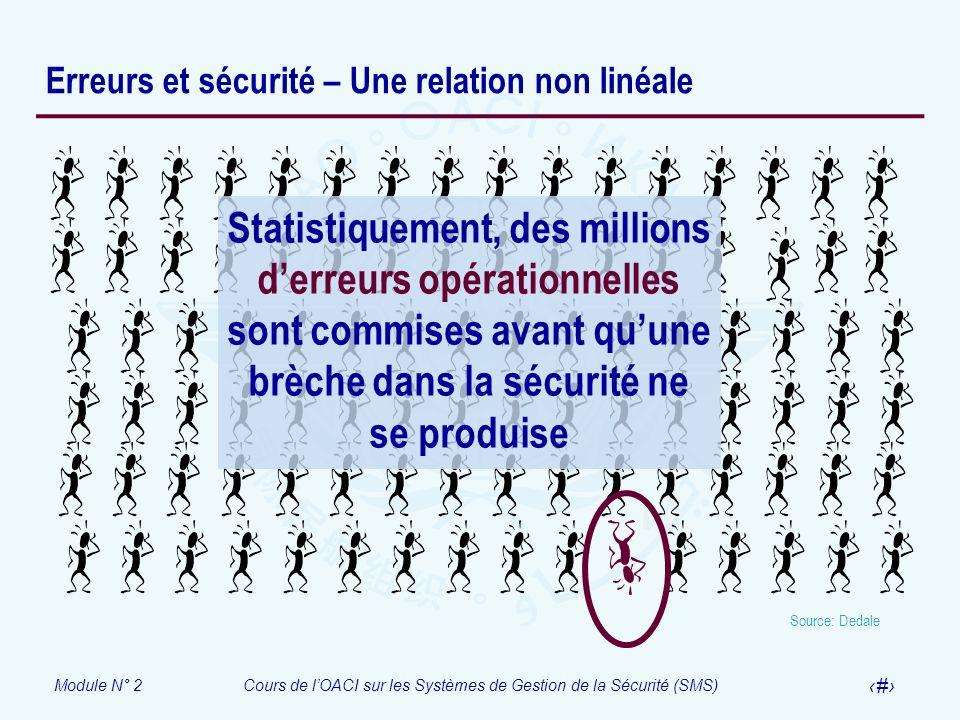 Module N° 2Cours de lOACI sur les Systèmes de Gestion de la Sécurité (SMS) 23 Erreurs et sécurité – Une relation non linéale Statistiquement, des mill