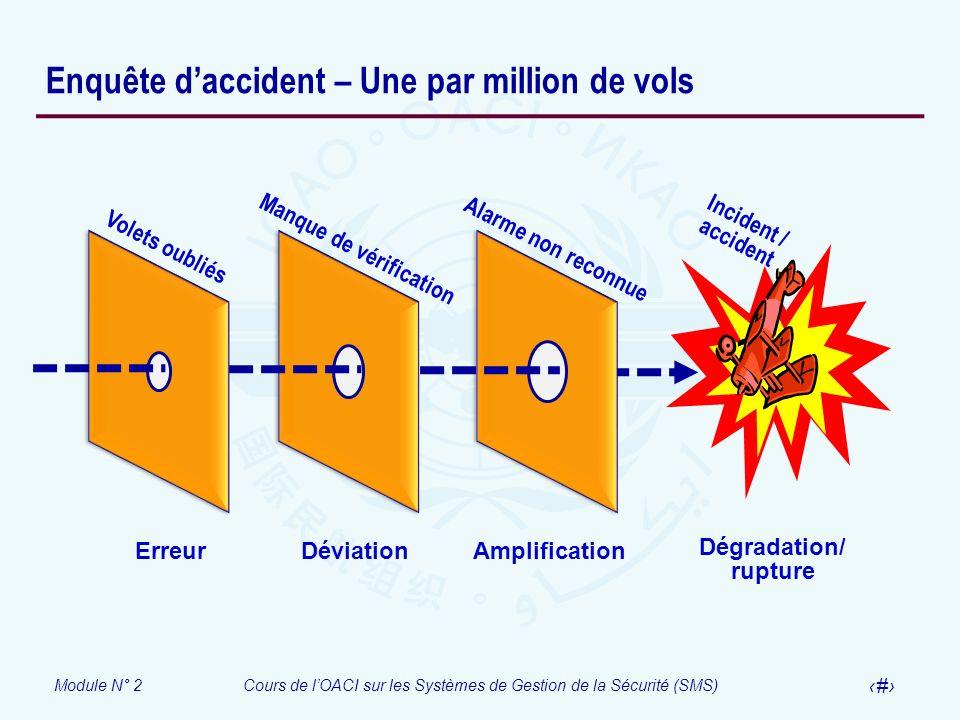 Module N° 2Cours de lOACI sur les Systèmes de Gestion de la Sécurité (SMS) 24 Enquête daccident – Une par million de vols Volets oubliés Manque de vér