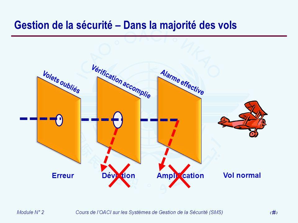 Module N° 2Cours de lOACI sur les Systèmes de Gestion de la Sécurité (SMS) 25 Gestion de la sécurité – Dans la majorité des vols Volets oubliés Vérifi