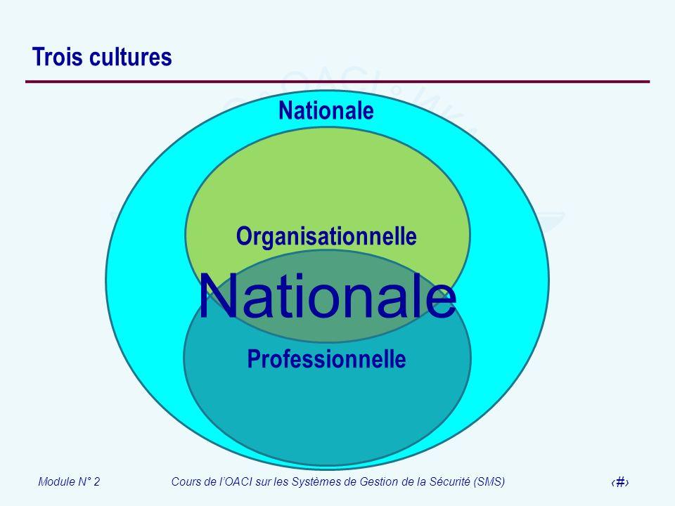 Module N° 2Cours de lOACI sur les Systèmes de Gestion de la Sécurité (SMS) 31 Trois cultures Nationale Organisationnelle Professionnelle Nationale