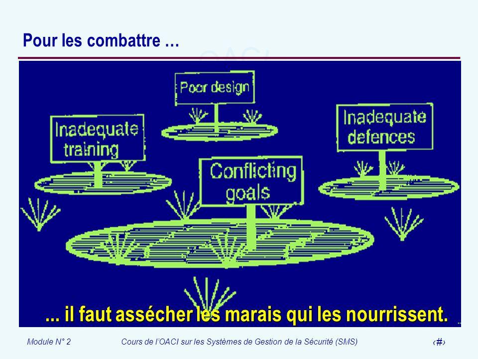 Module N° 2Cours de lOACI sur les Systèmes de Gestion de la Sécurité (SMS) 55 Pour les combattre …... il faut assécher les marais qui les nourrissent.