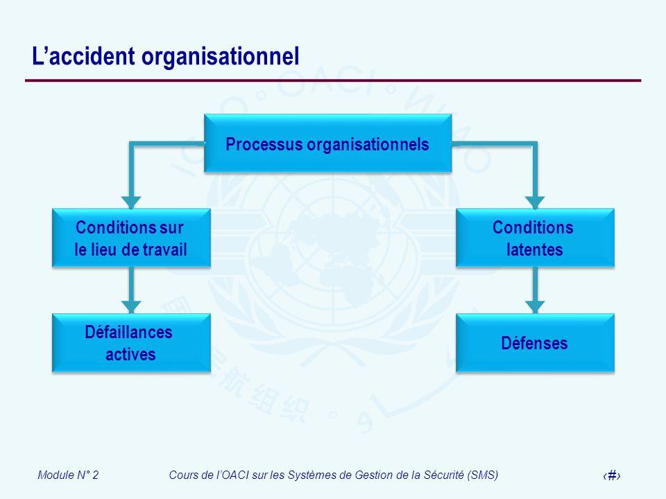Module N° 2Cours de lOACI sur les Systèmes de Gestion de la Sécurité (SMS) 68 Laccident organisationnel Processus organisationnels Conditions latentes