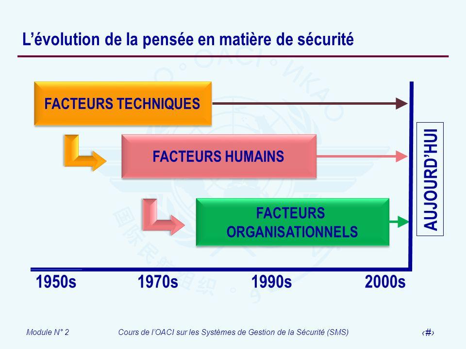 Module N° 2Cours de lOACI sur les Systèmes de Gestion de la Sécurité (SMS) 9 Lévolution de la pensée en matière de sécurité FACTEURS TECHNIQUES FACTEU