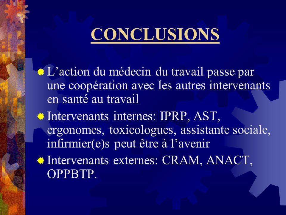 CONCLUSIONS Laction du médecin du travail passe par une coopération avec les autres intervenants en santé au travail Intervenants internes: IPRP, AST,