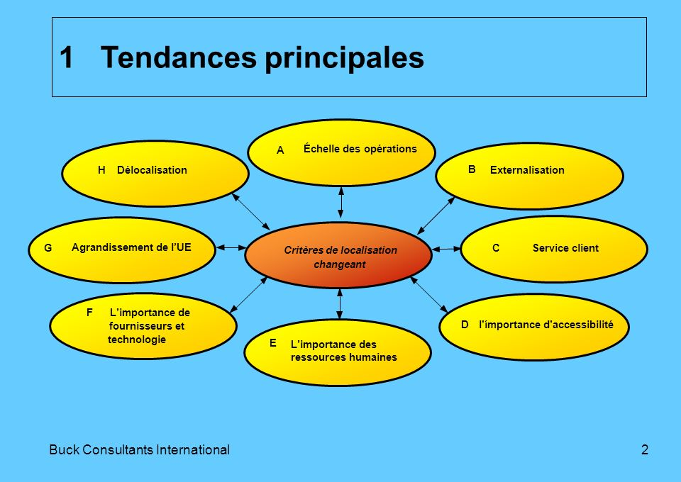 1Buck Consultants International Structure 1Tendances principales 2Conclusions