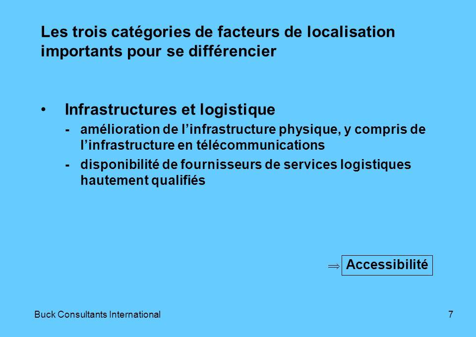 6Buck Consultants International Les trois catégories de facteurs de localisation importants pour se différencier Fournisseurs/sous-traitants & savoir-faire technologique - coordination avec les fournisseurs et les sous-traitants - poursuite du développement des centres dexcellence / pôle(s) de competitivité Technologie
