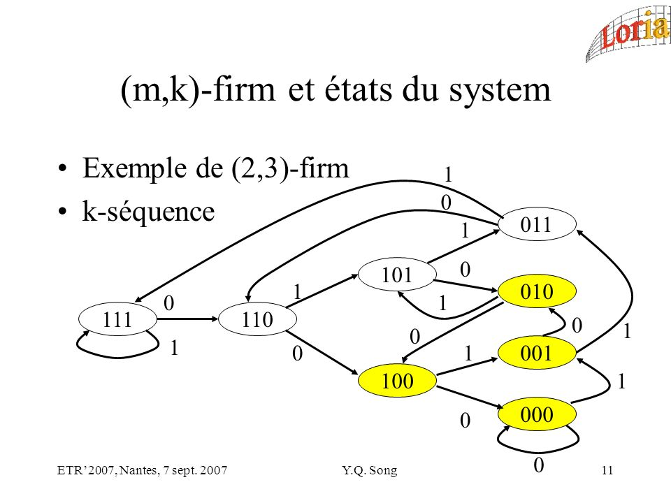 ETR2007, Nantes, 7 sept. 2007Y.Q. Song11 (m,k)-firm et états du system Exemple de (2,3)-firm k-séquence 111 1 110 0 101 100 1 0 011 010 001 000 0 1 0