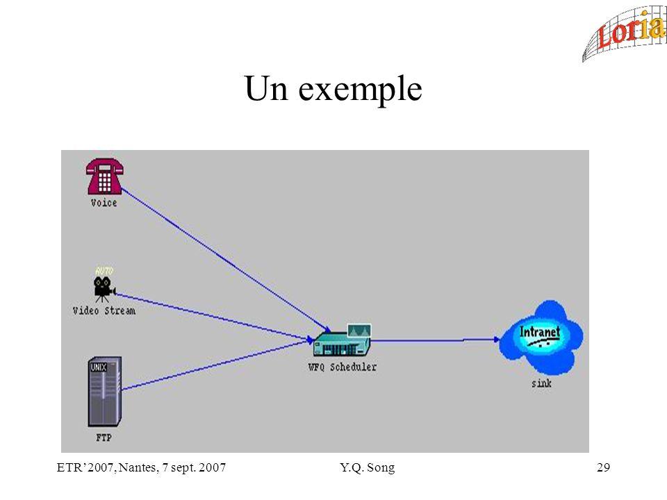 ETR2007, Nantes, 7 sept. 2007Y.Q. Song29 Un exemple