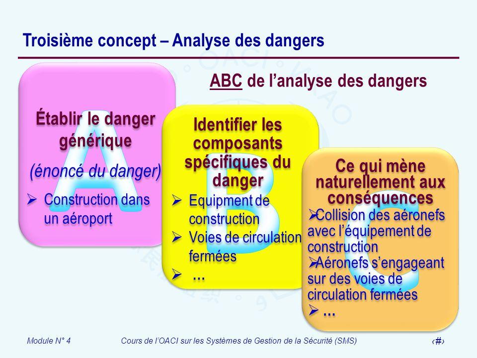Module N° 4Cours de lOACI sur les Systèmes de Gestion de la Sécurité (SMS) 18 Troisième concept – Analyse des dangers Établir le danger générique (éno