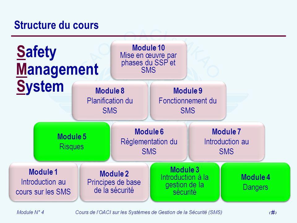 Module N° 4Cours de lOACI sur les Systèmes de Gestion de la Sécurité (SMS) 2 Structure du cours Module 1 Introduction au cours sur les SMS Module 1 In
