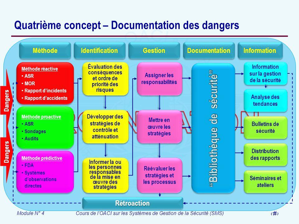 Module N° 4Cours de lOACI sur les Systèmes de Gestion de la Sécurité (SMS) 22 Quatrième concept – Documentation des dangers Méthode réactive ASR MOR R