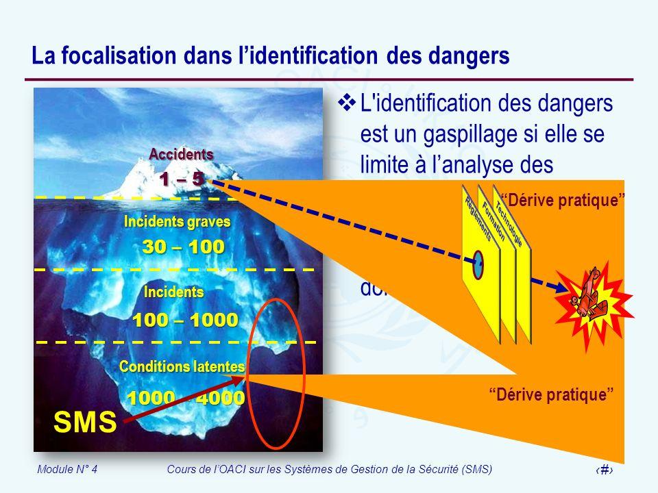 Module N° 4Cours de lOACI sur les Systèmes de Gestion de la Sécurité (SMS) 23 La focalisation dans lidentification des dangers L'identification des da