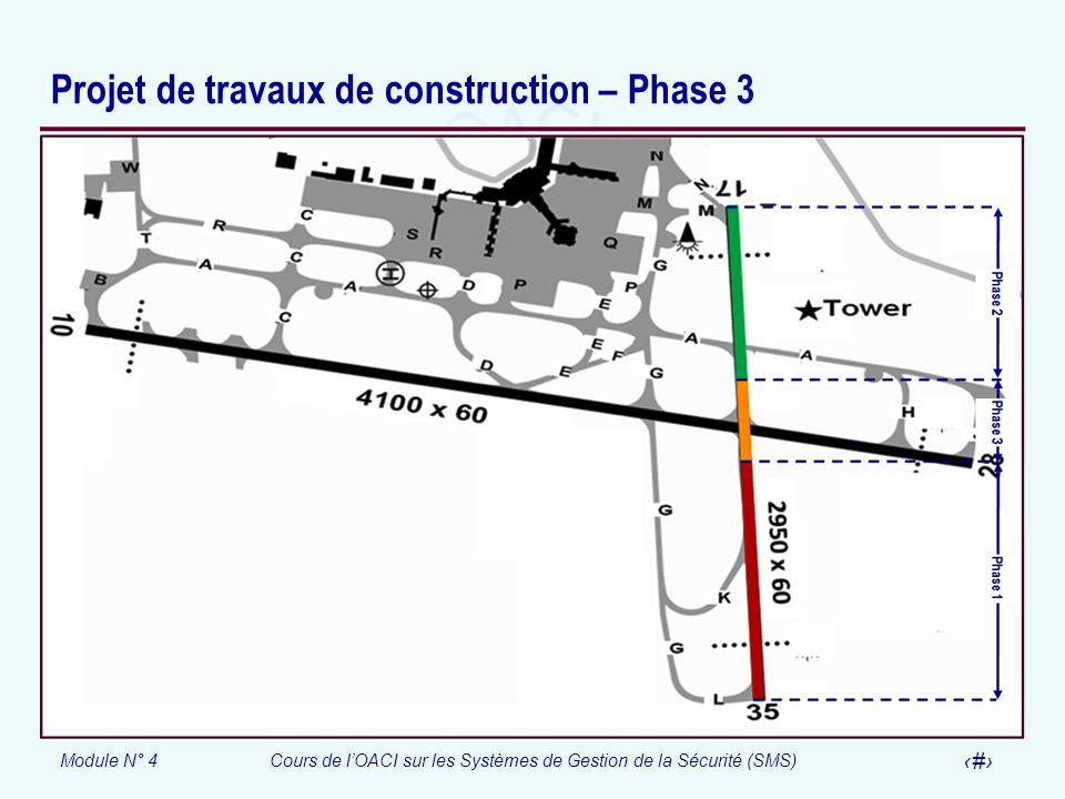 Module N° 4Cours de lOACI sur les Systèmes de Gestion de la Sécurité (SMS) 37 Envergure du travail Phase 3 Phase 3 Compléter la construction des derniers 400m de la partie centrale de la piste 17-35 à lintersection de la piste 10-28 (de bitume à ciment) pour lélargir de 45 à 60 m et augmenter son PCN La durée prévue pour compléter les travaux Quatre (4) mois
