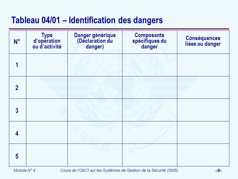Module N° 4Cours de lOACI sur les Systèmes de Gestion de la Sécurité (SMS) 40 Tableau 04/01 – Identification des dangers Type dopération ou dactivité