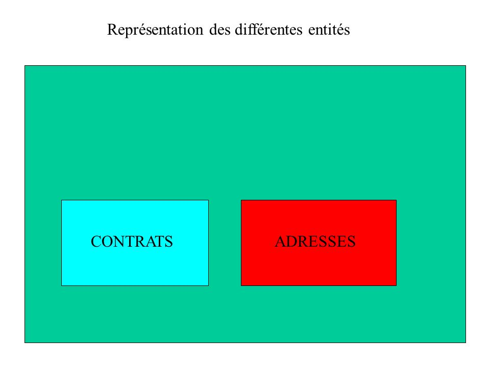 ADRESSESCONTRATS Représentation des différentes entités