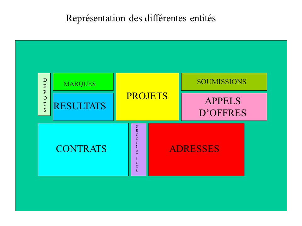 ADRESSESCONTRATS RESULTATS PROJETS APPELS DOFFRES SOUMISSIONS DEPOTSDEPOTS MARQUES NEGOCIATIONSNEGOCIATIONS Représentation des différentes entités