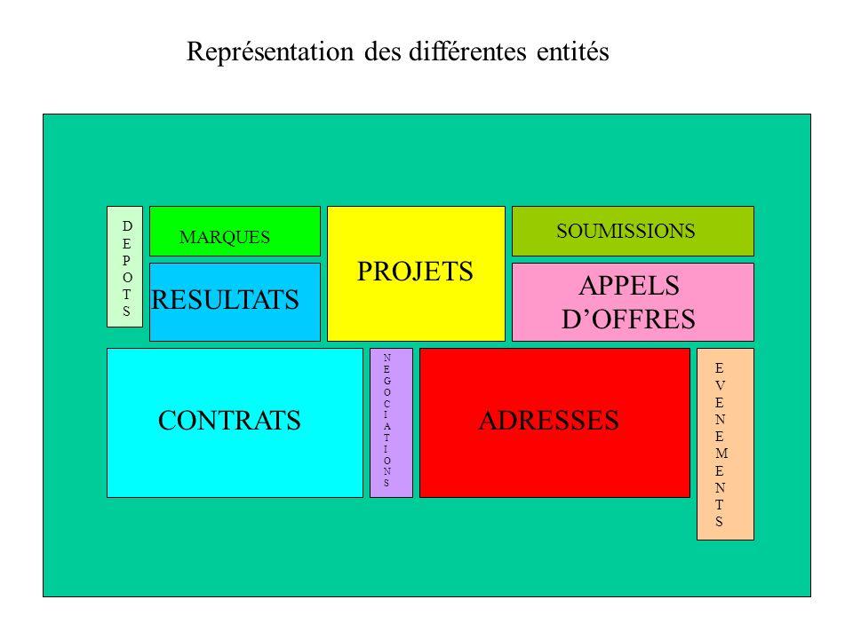 ADRESSESCONTRATS RESULTATS PROJETS APPELS DOFFRES SOUMISSIONS DEPOTSDEPOTS MARQUES NEGOCIATIONSNEGOCIATIONS Représentation des différentes entités EVE