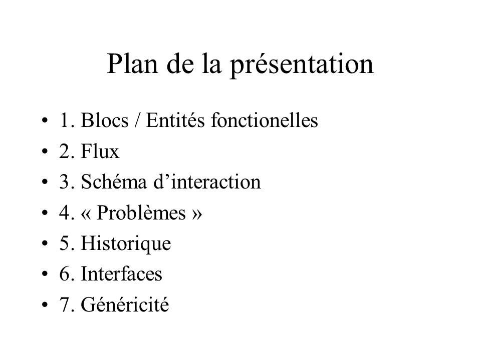 Plan de la présentation 1. Blocs / Entités fonctionelles 2. Flux 3. Schéma dinteraction 4. « Problèmes » 5. Historique 6. Interfaces 7. Généricité