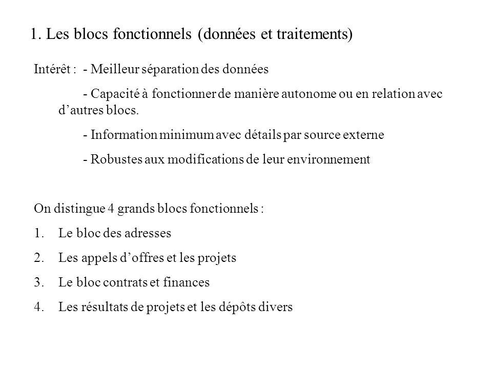 Convivialité et ergonomie (indépendant de la fonctionnalité attendue) Facilité de maintien et dévolution Générique (le plus possible) : création dune série de tables contenant les informations de création de linterface.