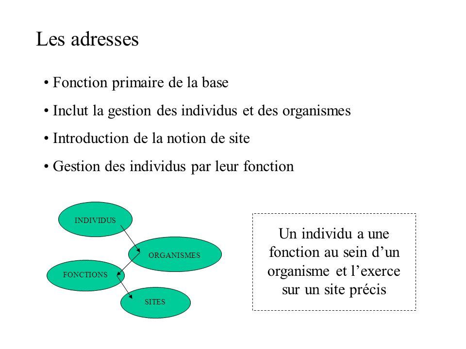 Les adresses Fonction primaire de la base Inclut la gestion des individus et des organismes Introduction de la notion de site Gestion des individus pa