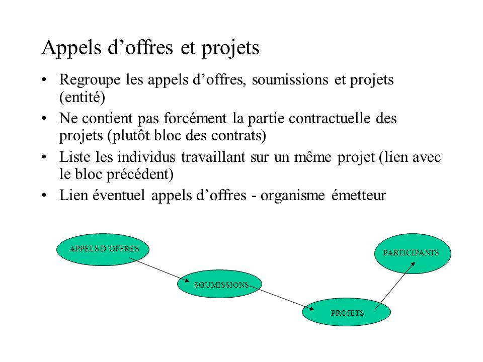 Appels doffres et projets Regroupe les appels doffres, soumissions et projets (entité) Ne contient pas forcément la partie contractuelle des projets (