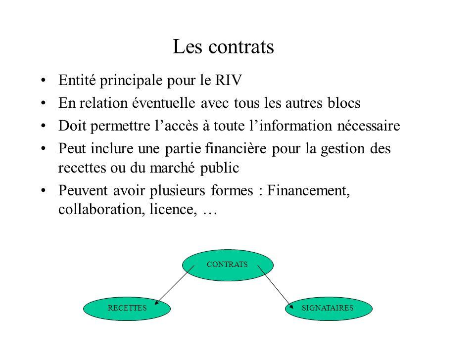 Les contrats Entité principale pour le RIV En relation éventuelle avec tous les autres blocs Doit permettre laccès à toute linformation nécessaire Peu