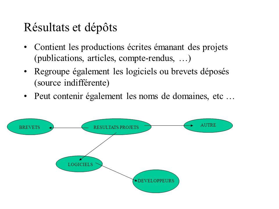 Résultats et dépôts Contient les productions écrites émanant des projets (publications, articles, compte-rendus, …) Regroupe également les logiciels o
