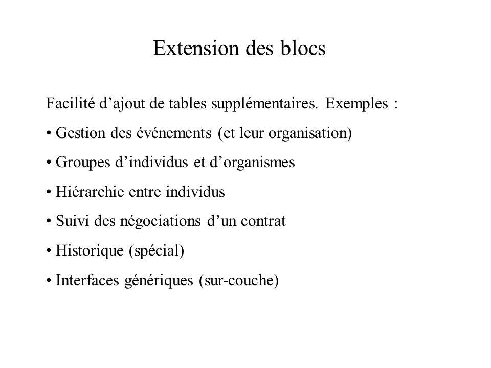 Extension des blocs Facilité dajout de tables supplémentaires. Exemples : Gestion des événements (et leur organisation) Groupes dindividus et dorganis