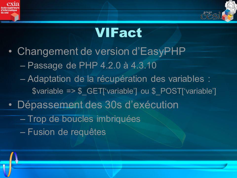 VIFact Changement de version dEasyPHP –Passage de PHP 4.2.0 à 4.3.10 –Adaptation de la récupération des variables : $variable => $_GET[variable] ou $_