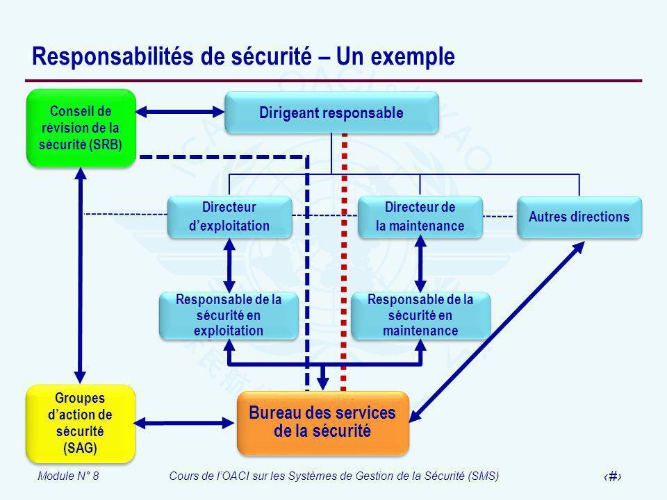 Module N° 8Cours de lOACI sur les Systèmes de Gestion de la Sécurité (SMS) 18 Responsabilités de sécurité – Un exemple Autres directions Directeur dex