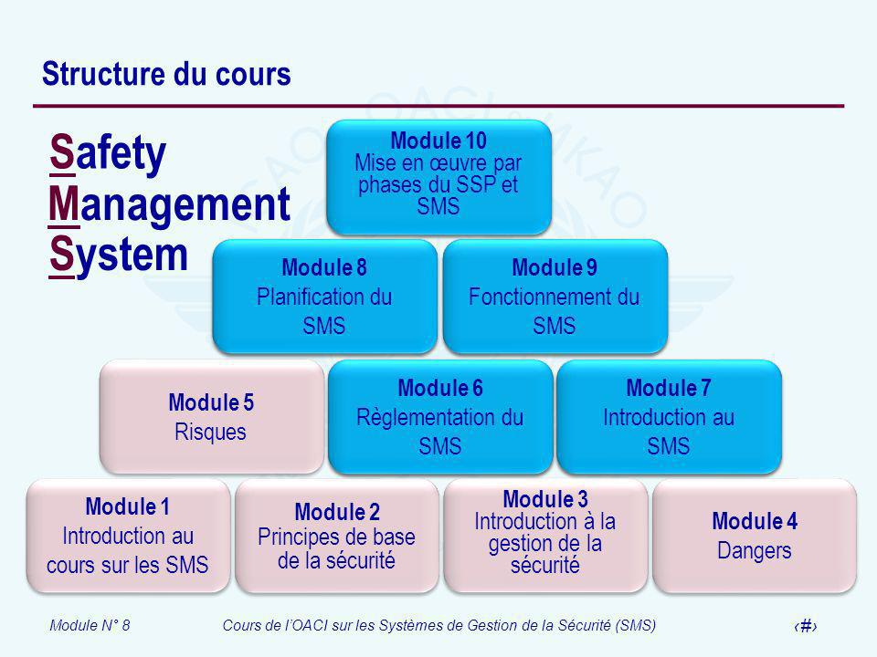 Module N° 8Cours de lOACI sur les Systèmes de Gestion de la Sécurité (SMS) 2 Structure du cours Module 1 Introduction au cours sur les SMS Module 1 In