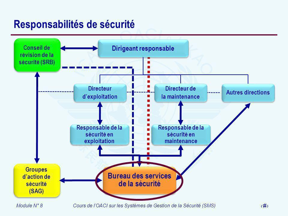 Module N° 8Cours de lOACI sur les Systèmes de Gestion de la Sécurité (SMS) 21 Responsabilités de sécurité Autres directions Directeur dexploitation Di