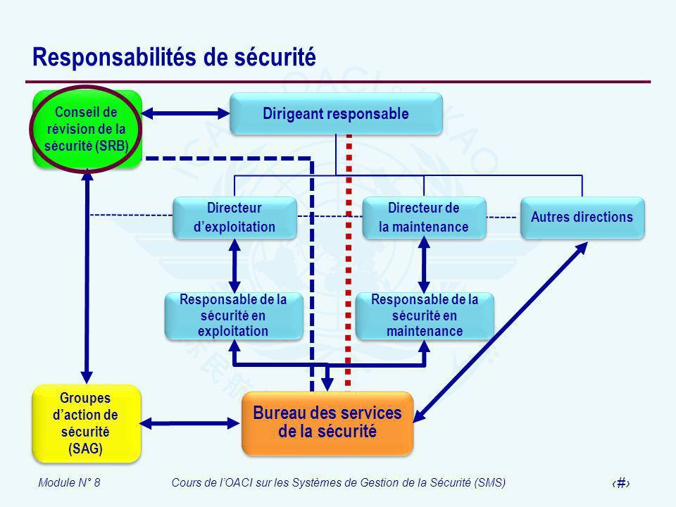 Module N° 8Cours de lOACI sur les Systèmes de Gestion de la Sécurité (SMS) 25 Responsabilités de sécurité Autres directions Directeur dexploitation Di